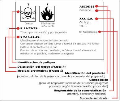 Etiquetas de productos quimicos laboratorio