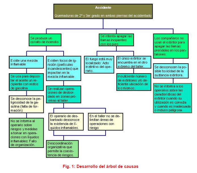 El método árbol de causas | ISTAS
